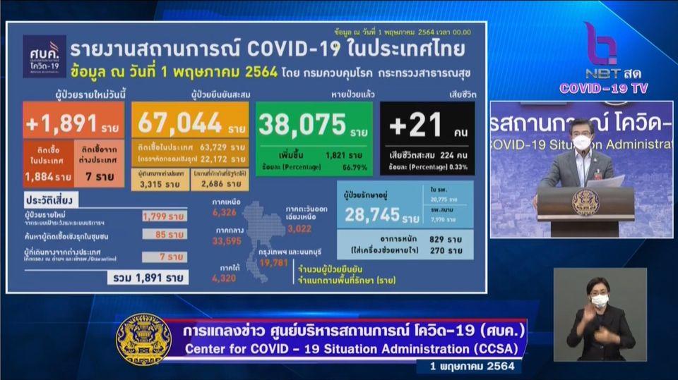แถลงข่าวโควิด-19 วันที่ 1 พฤษภาคม 2564 : ยอดผู้ติดเชื้อรายใหม่ 1,891 ราย มีผู้เสียชีวิตเพิ่ม 21 ราย