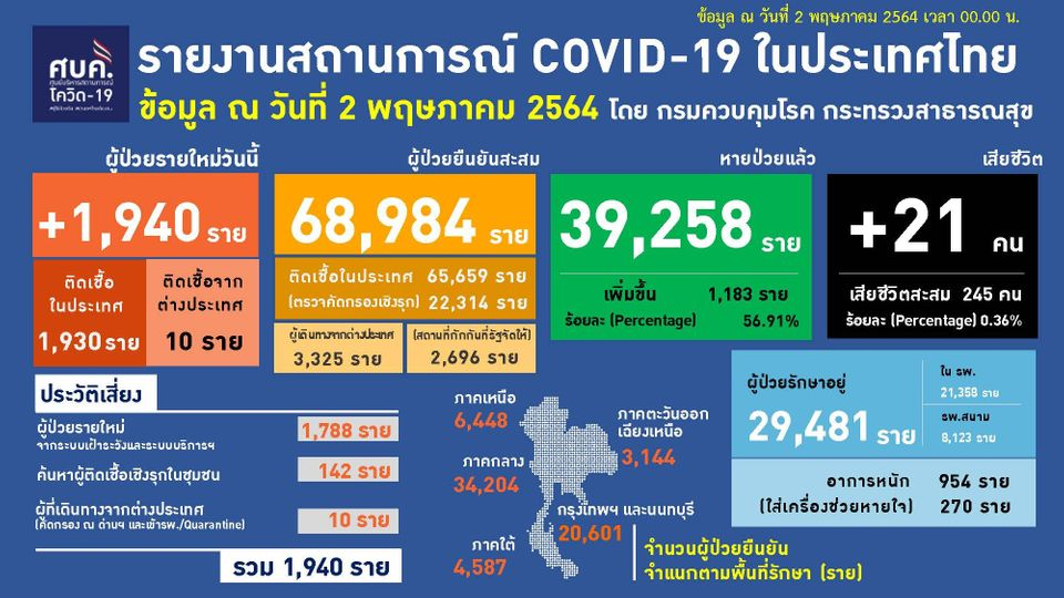 แถลงข่าวโควิด-19 วันที่ 2 พฤษภาคม 2564 : ยอดผู้ติดเชื้อรายใหม่ 1,940 ราย เสียชีวิต 21 ราย