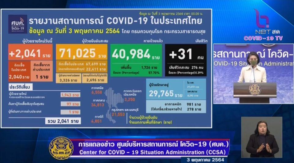แถลงข่าวโควิด-19 วันที่ 3 พฤษภาคม 2564 : ยอดผู้ติดเชื้อรายใหม่ 2,041 ราย เสียชีวิต 31 ราย