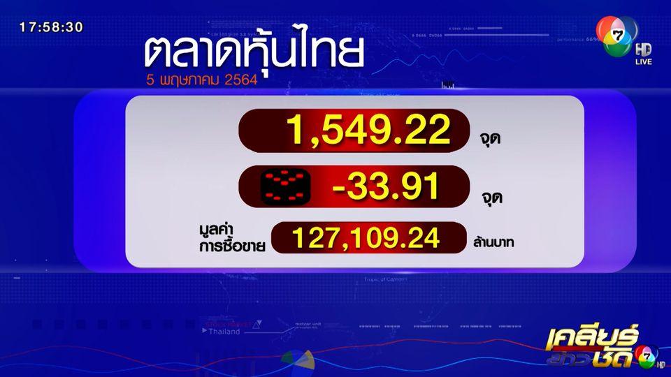หุ้นไทยวันนี้ ปิดตลาดร่วงแรง 33.91 จุด
