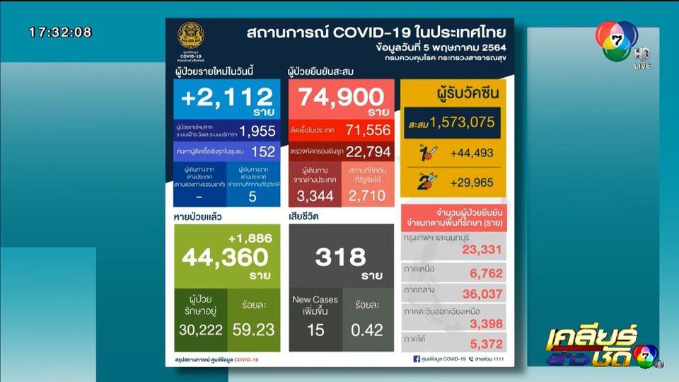 โควิด-19 พุ่งขึ้นเฉียด 75,000 คน