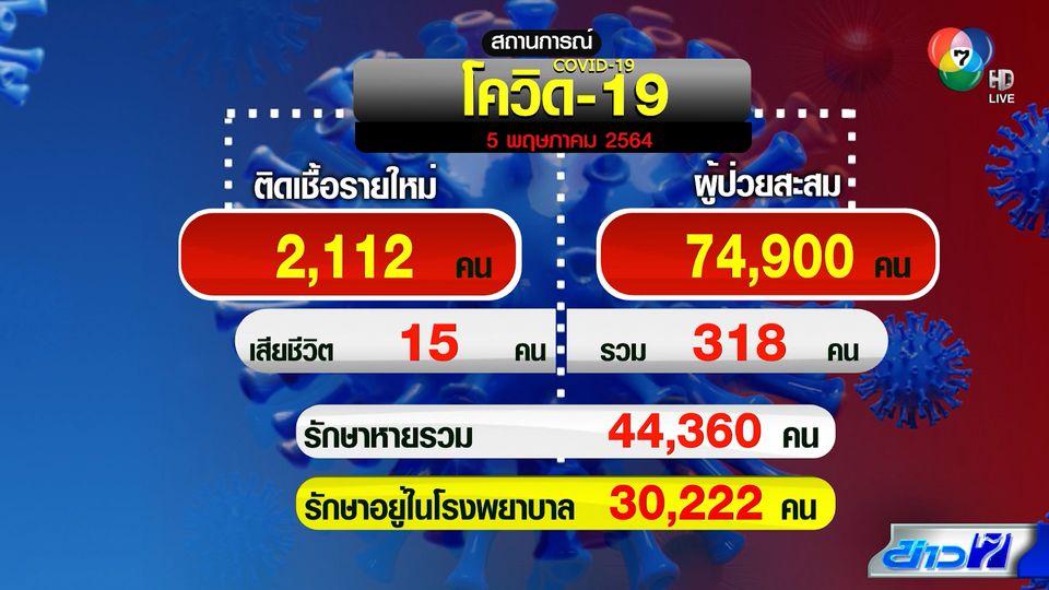 โควิดไทยไม่แผ่ว! วันนี้ยังพุ่งทะลุ 2 พันคน กทม.ติดเชื้อสูงสุดกว่า 789 คน
