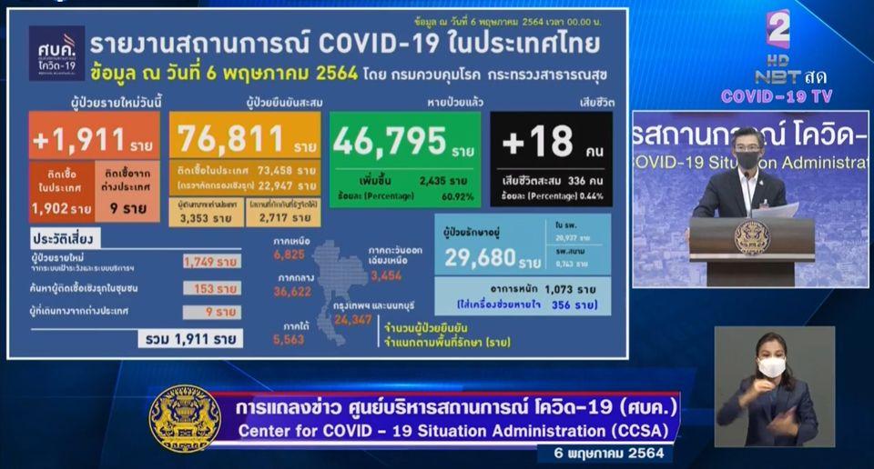 แถลงข่าวโควิด-19 วันที่ 6 พฤษภาคม 2564 : ยอดผู้ติดเชื้อรายใหม่ 1,911 ราย เสียชีวิต 18 ราย