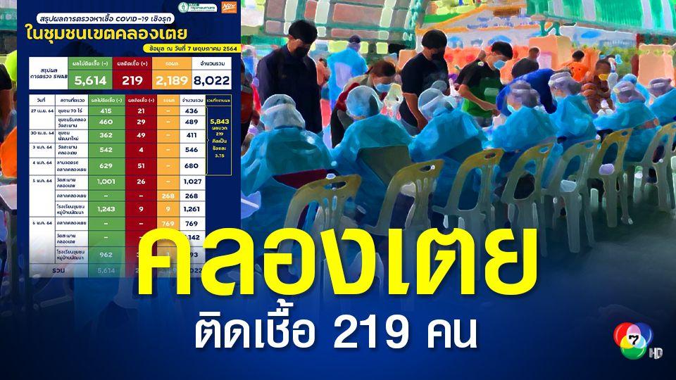 ชุมชนคลองเตย ติดเชื้อแล้ว 219 คน อีกกว่า 2 พันคน รอลุ้นผลตรวจ