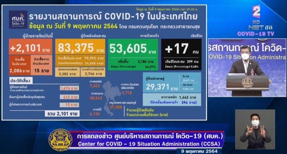 แถลงข่าวโควิด-19 วันที่ 9 พฤษภาคม 2564 : ยอดผู้ติดเชื้อรายใหม่ 2,101ราย เสียชีวิต 17 ราย