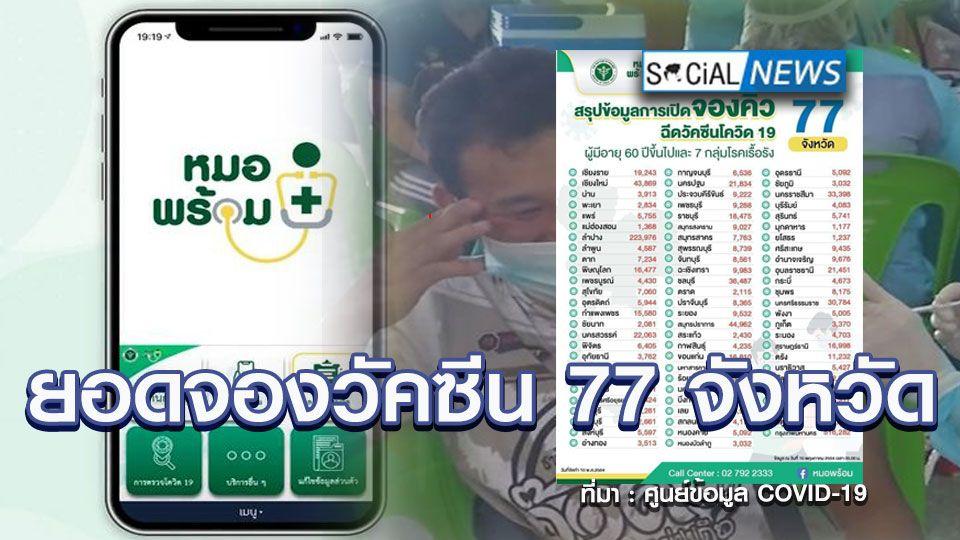 """เปิดยอดจองฉีดวัคซีนโควิด-19 ทั่วไทย """"ลำปาง"""" แซงจังหวัดอื่น 2.2 แสนคน เป็นรองแค่กรุงเทพฯ"""