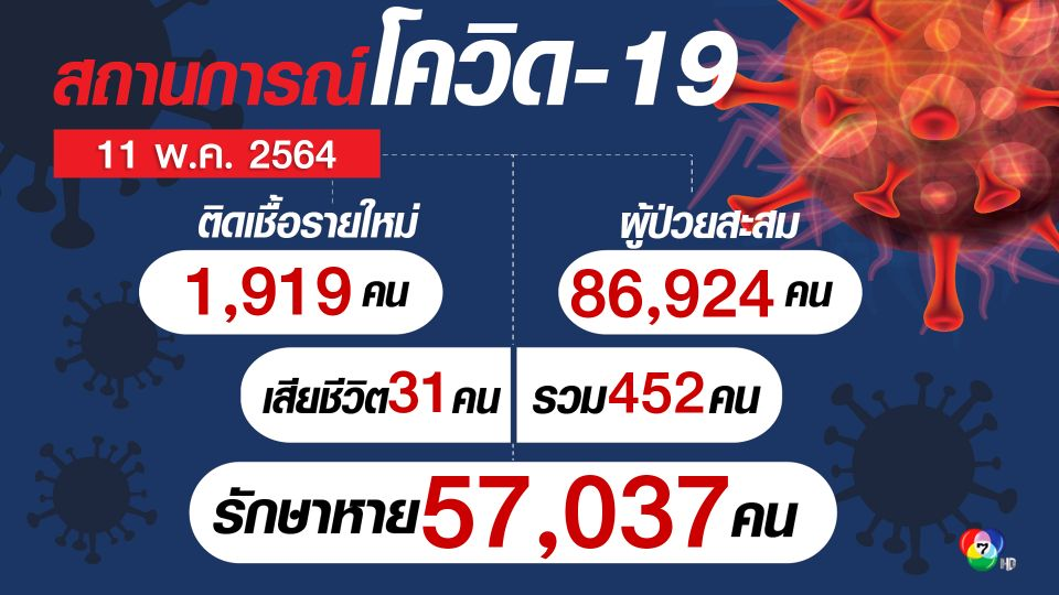 โควิดไทยติดเชื้อใหม่ 1,919 คน น่าห่วงผู้ป่วยอาการหนัก 1,207 คน