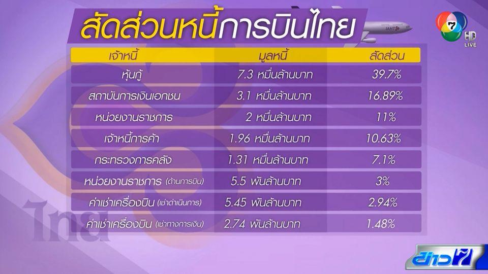 เจ้าหนี้เลื่อนโหวตแผนฟื้นฟูการบินไทย ชี้แผนดังกล่าวยังขาดความชัดเจน