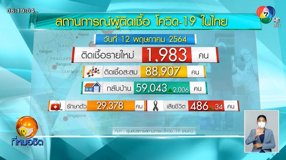 เผยยอดผู้เสียชีวิตโควิด-19 ในไทย พุ่งทำสถิติ 34 คน