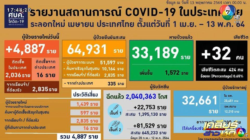 ผู้ติดเชื้อรายวันพุ่ง 4,887 คน ในวันเดียว