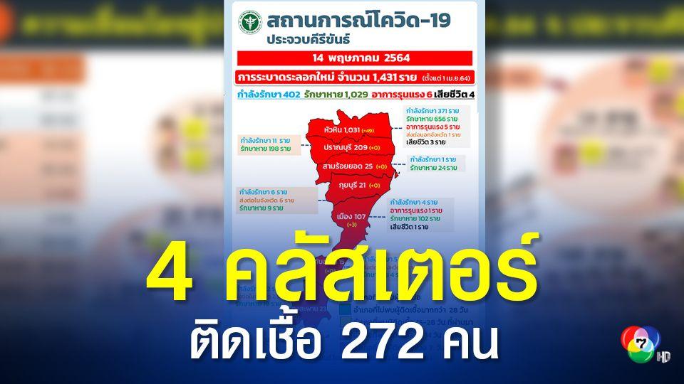 ประจวบฯ เปิดผลสอบสวนโรค 4 คลัสเตอร์ ติดเชื้อ 272 คน