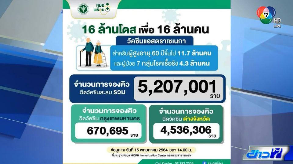 ยอดจองวัคซีนโควิด-19 ทะลุ 5 ล้านคน