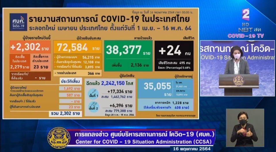 แถลงข่าวโควิด-19 วันที่ 16 พฤษภาคม 2564 : ยอดผู้ติดเชื้อรายใหม่ 2,302 ราย เสียชีวิต 24 ราย