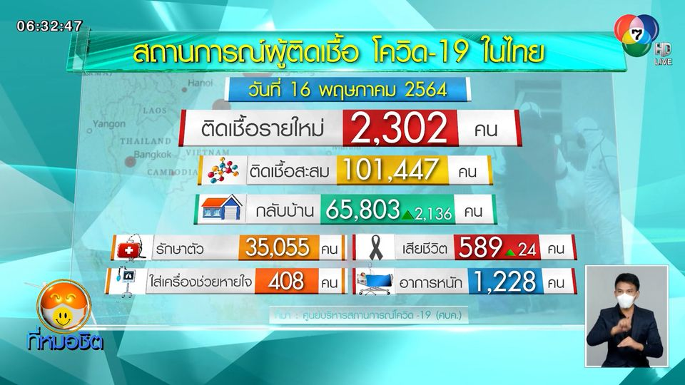 ยอดผู้ติดเชื้อโควิด-19 ในไทย ขยับเป็นลำดับที่ 91 ของโลก