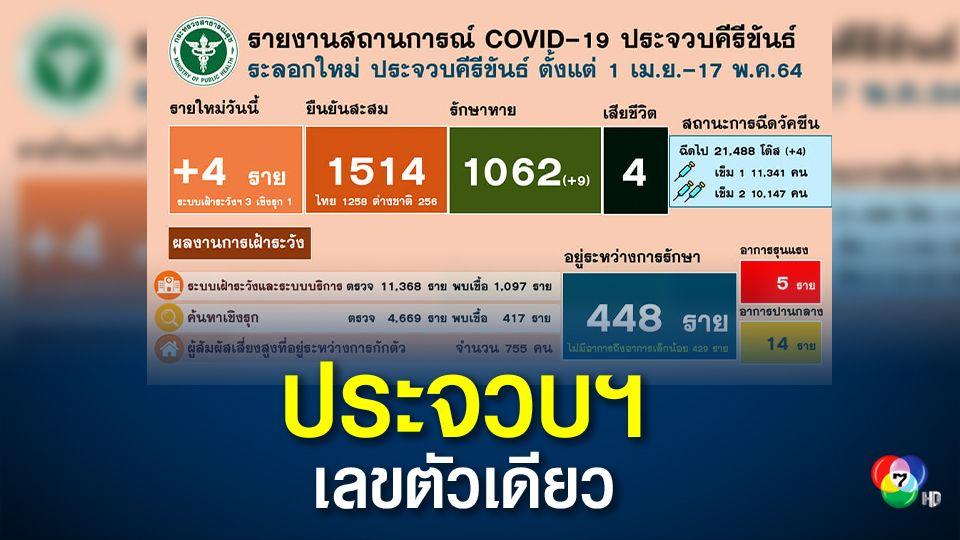 ประจวบฯ มีผู้ติดเชื้อเพิ่ม 4 คน ยอดสะสม 1,514 คน