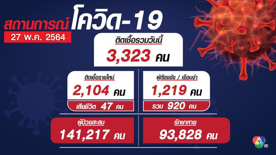 โควิดไทยยอดตายพุ่ง 47 คน ทำลายสถิตนิวไฮ