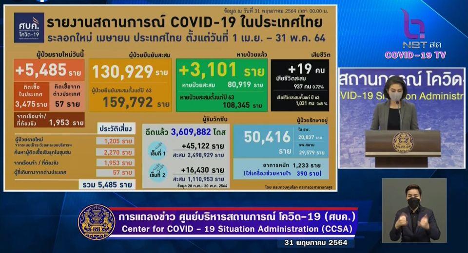 แถลงข่าวโควิด-19 วันที่ 31 พฤษภาคม 2564 : ยอดผู้ติดเชื้อรายใหม่ 5,485 ราย เสียชีวิต 19 ราย