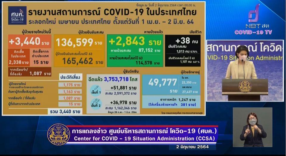 แถลงข่าวโควิด-19 วันที่ 2 มิถุนายน 2564 : ยอดผู้ติดเชื้อรายใหม่ 3,440 ราย เสียชีวิต 38 ราย