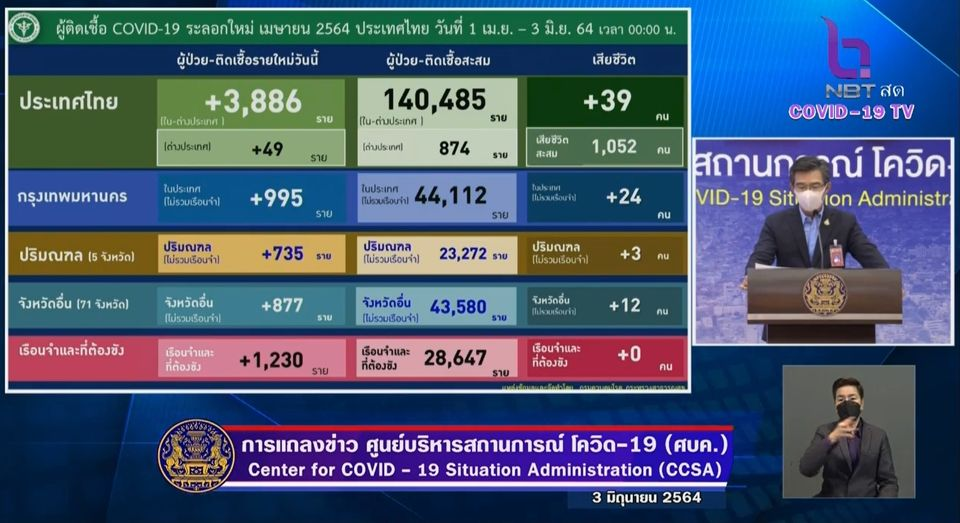 แถลงข่าวโควิด-19 วันที่ 3 มิถุนายน 2564 : ยอดผู้ติดเชื้อรายใหม่ 3,886 ราย มีผู้เสียชีวิตเพิ่ม 39 ราย