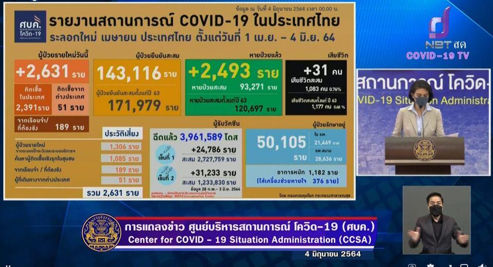 แถลงข่าวโควิด-19 วันที่ 4 มิถุนายน 2564 : ยอดผู้ติดเชื้อรายใหม่ 2,631 ราย เสียชีวิต 31 ราย