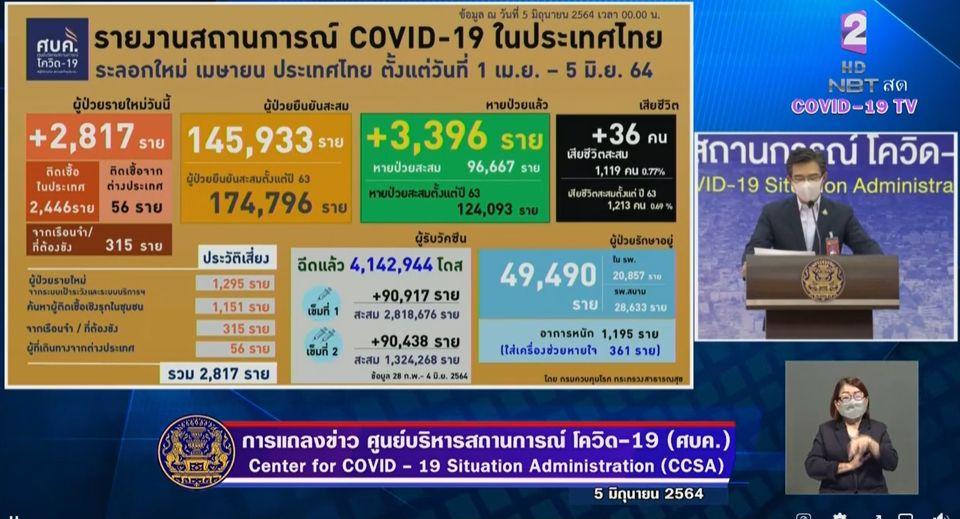 แถลงข่าวโควิด-19 วันที่ 5 มิถุนายน 2564 : ยอดผู้ติดเชื้อรายใหม่ 2,817 ราย มีผู้เสียชีวิตเพิ่ม 36 ราย