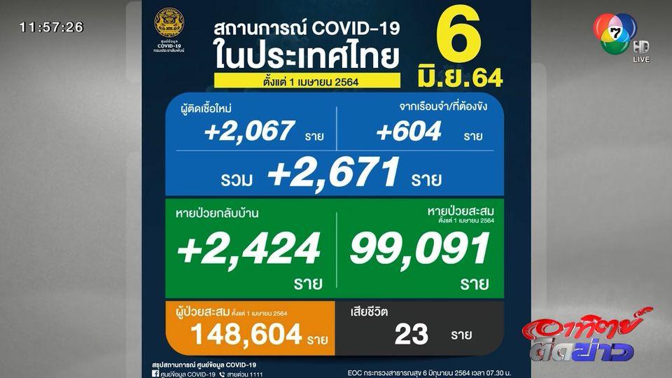 โควิด-19 ระลอก 3 พุ่งไม่หยุด วันนี้พบติดเชื้อใหม่ 2,671 คน