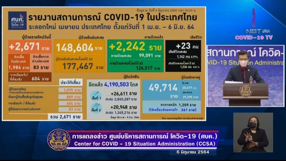 แถลงข่าวโควิด-19 วันที่ 6 มิถุนายน 2564 : ยอดผู้ติดเชื้อรายใหม่ 2,671 ราย มีผู้เสียชีวิตเพิ่ม 23 ราย