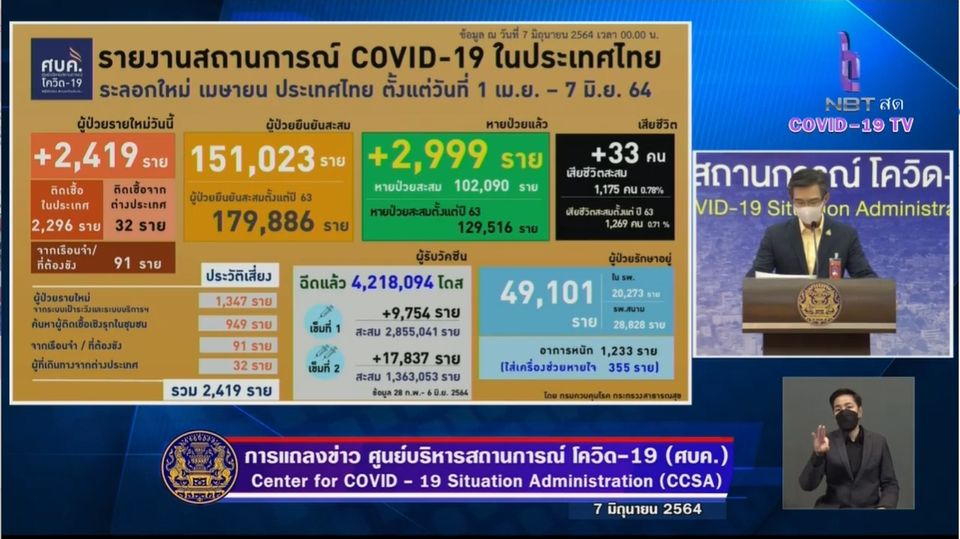 แถลงข่าวโควิด-19 วันที่ 7 มิถุนายน 2564 : ยอดผู้ติดเชื้อรายใหม่ 2,419 ราย เสียชีวิต 33 ราย