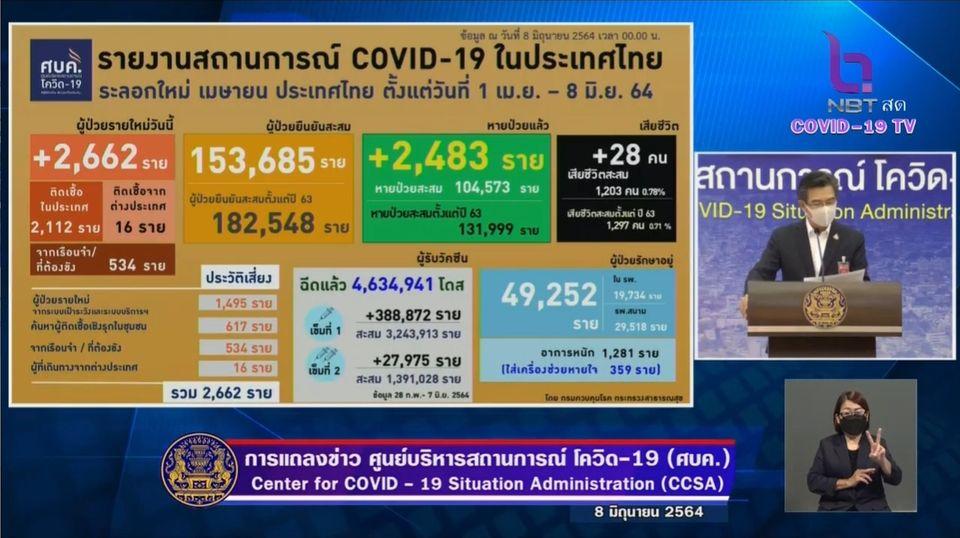 แถลงข่าวโควิด-19 วันที่ 8 มิถุนายน 2564 : ยอดผู้ติดเชื้อรายใหม่ 2,662 ราย มีผู้เสียชีวิตเพิ่ม 28 ราย