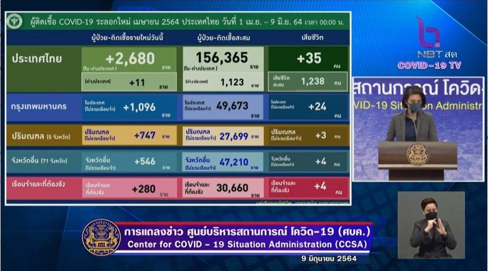 แถลงข่าวโควิด-19 วันที่ 9 มิถุนายน 2564 : ยอดผู้ติดเชื้อรายใหม่ 2,680 ราย มีผู้เสียชีวิตเพิ่ม 35 ราย