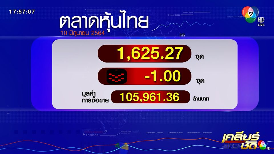 ตลาดหุ้นไทย - ราคาทอง 10 มิ.ย.64
