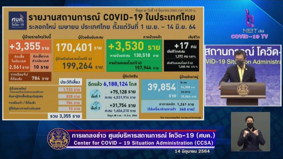 แถลงข่าวโควิด-19 วันที่ 14 มิถุนายน 2564 : ยอดผู้ติดเชื้อรายใหม่ 3,355 ราย เสียชีวิต 17 ราย