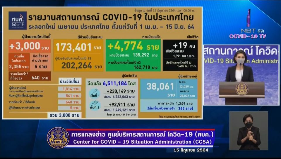 แถลงข่าวโควิด-19 วันที่ 15 มิถุนายน 2564 : ยอดผู้ติดเชื้อรายใหม่ 3,000 ราย เสียชีวิต 19 ราย