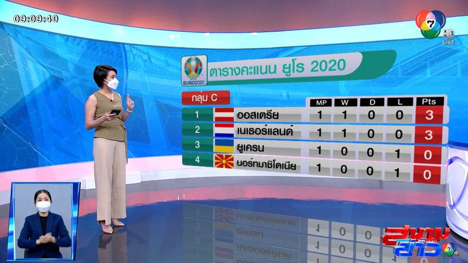 สรุปคะแนนทุกกลุ่ม หลังจบแมตช์แรก ยูโร 2020