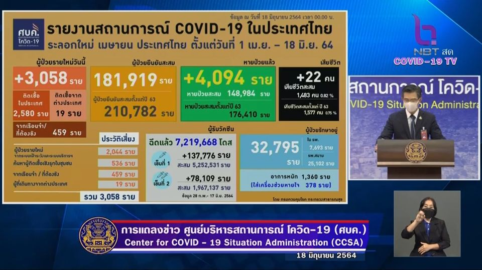 แถลงข่าวโควิด-19 วันที่ 18 มิถุนายน 2564 : ยอดผู้ติดเชื้อรายใหม่ 3,058 ราย เสียชีวิต 22 ราย