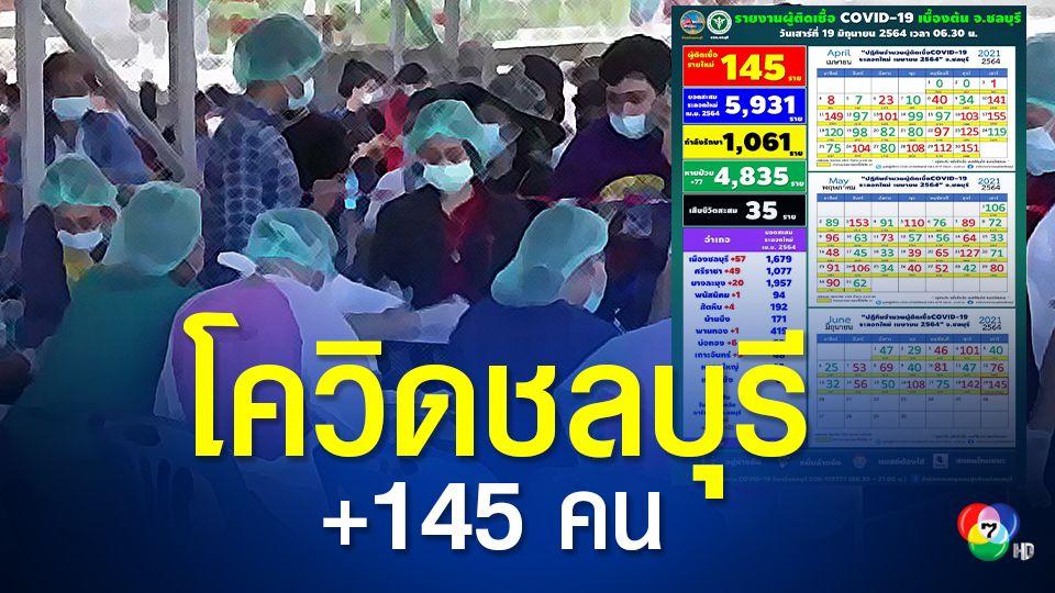 ชลบุรี พบผู้ติดเชื้อรายวันเพิ่ม 145 คน