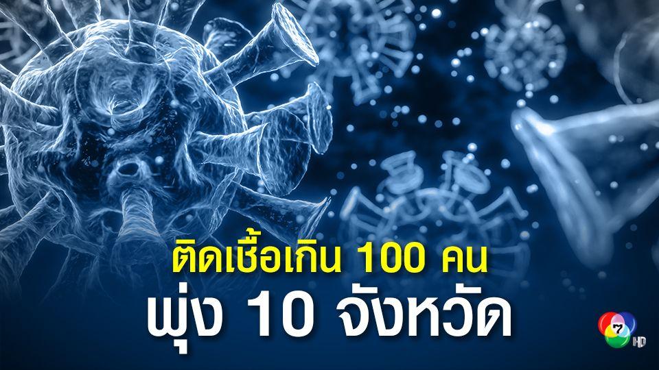 โควิดพุ่ง 10 จังหวัดติดเชื้อใหม่เกิน 100 คน จับตาผู้ป่วยโคม่า 390 คน