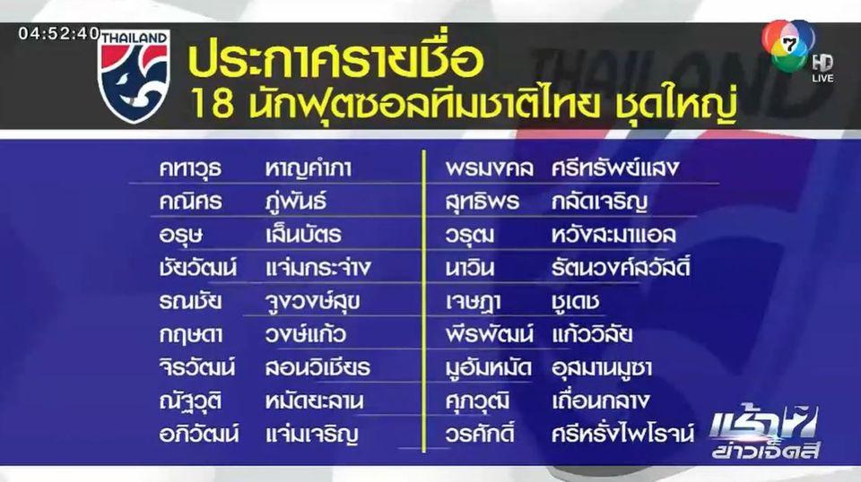 ฟุตซอลทีมชาติไทย ประกาศ 18 นักเตะ ลุยศึกฟุตซอลโลก 2021