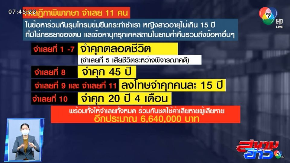 รายงานพิเศษ : ย้อนคดีรุมโทรมเยาวชนหญิง หลังศาลฏีกาสั่งจำคุก 11 จำเลย