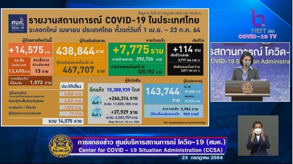 แถลงข่าวโควิด-19 วันที่ 23 กรกฎาคม  2564 : ยอดผู้ติดเชื้อรายใหม่ 14,575 ราย เสียชีวิต 114 ราย