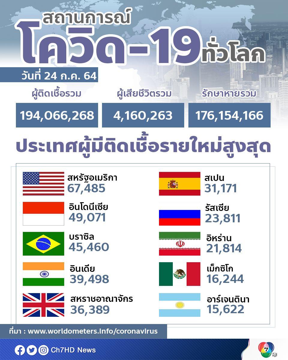 อินโดนีเซีย ขยับขึ้นมาเป็นอันดับ 2 ของโลก ขณะที่ยอดติดเชื้อสะสมทั่วโลกทะลุ 194 ล้านคน