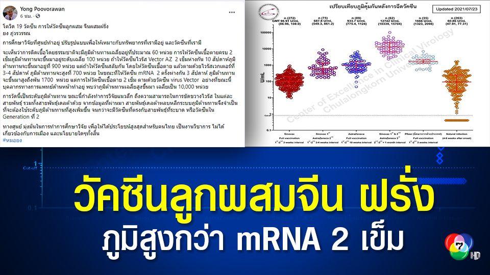 หมอยง เผยผลศึกษาฉีดวัคซีนเชื้อตาย  2 เข็มตามด้วยไวรัสเวกเตอร์แอสตราเซเนกาสร้างภูมิสูงกว่าฉีด mRNA 2 เข็ม