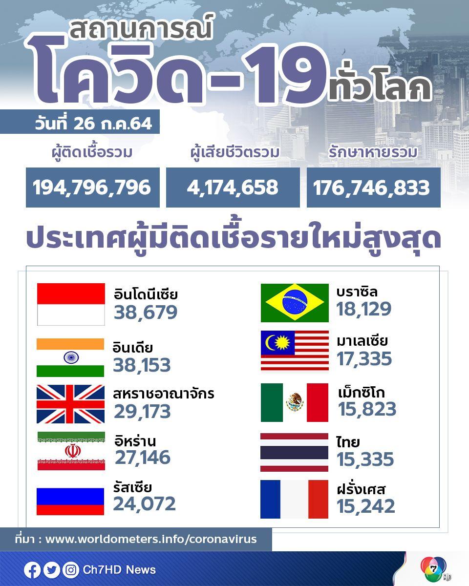 ไทยติดอันดับ 1 ใน 10  ประเทศที่ติดเชื้อรายวันสูงสุดของโลก นำฝรั่งเศส