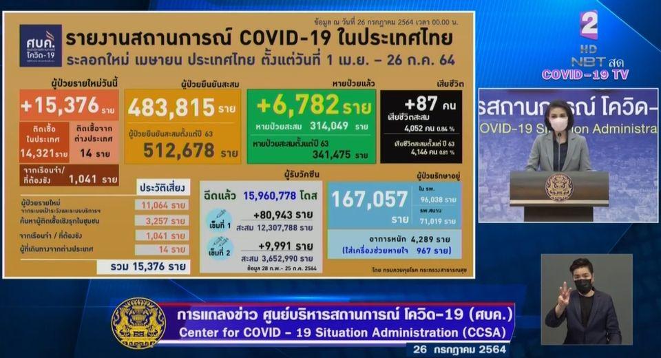 แถลงข่าวโควิด-19 วันที่ 26 กรกฎาคม  2564 : ยอดผู้ติดเชื้อรายใหม่ 15,376 ราย เสียชีวิต 87 ราย