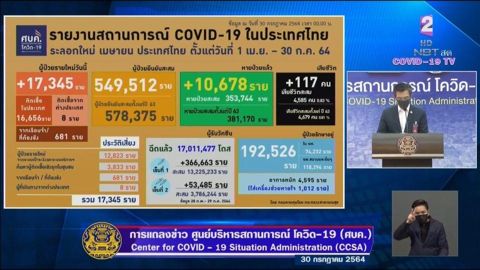 แถลงข่าวโควิด-19 วันที่ 30 กรกฎาคม  2564 : ยอดผู้ติดเชื้อรายใหม่ 17,345 ราย เสียชีวิต 117 ราย