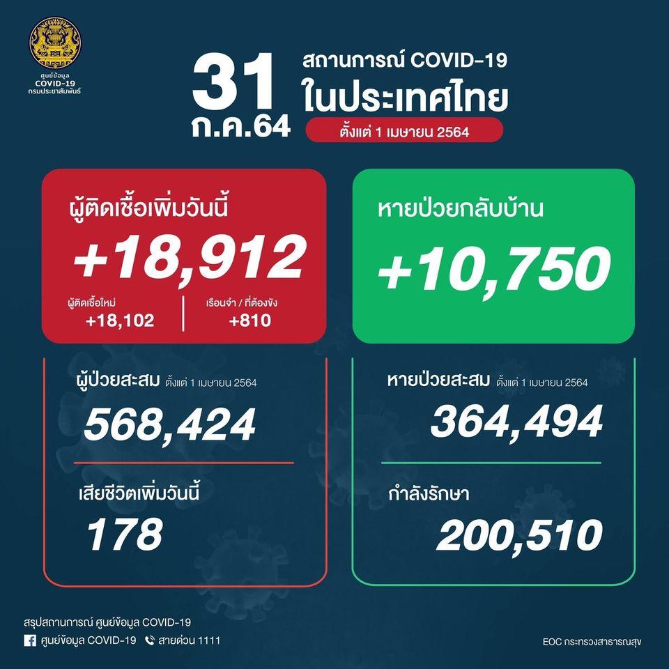 ทุบสถิติอีกครั้ง ป่วยรายใหม่สูงถึง 18,912 คน เสียชีวิตเพิ่ม 178 คน หายป่วยกลับบ้าน 10,750 คน รักษาตัวอยู่ทะลุ 2 แสนคนแล้ว