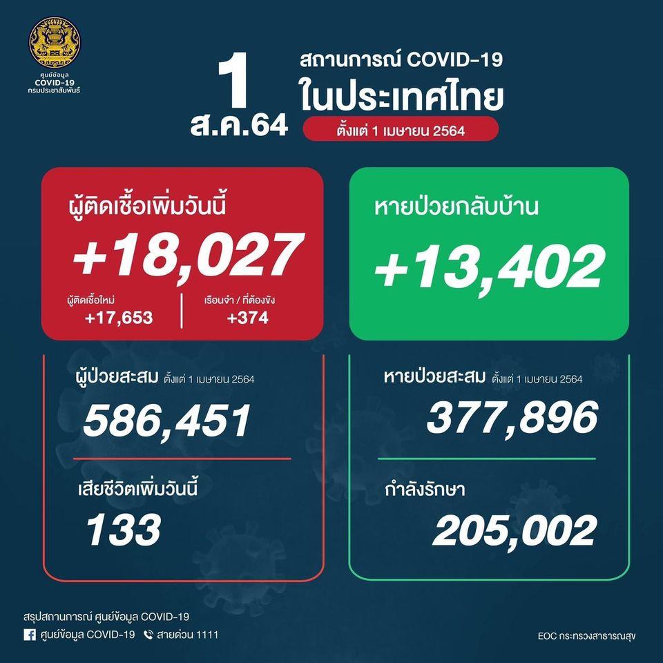โควิดไทยยังไม่แผ่ว ป่วยใหม่ 18,027 คน เสียชีวิตอีก 133 คน