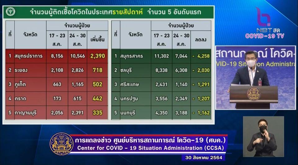แถลงข่าวโควิด-19 วันที่ 30 สิงหาคม 2564 : ยอดผู้ติดเชื้อรายใหม่ 15,972 ราย เสียชีวิต 256 ราย