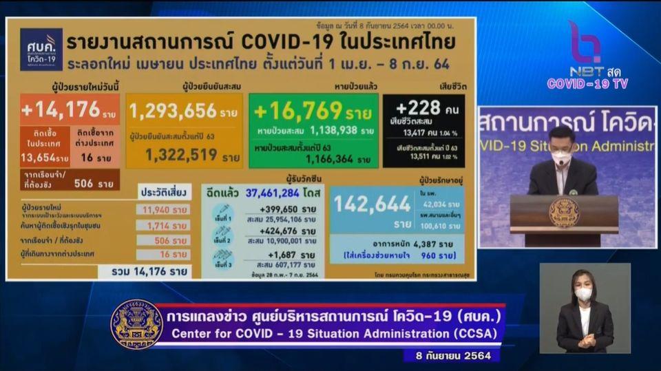 แถลงข่าวโควิด-19 วันที่ 8 กันยายน  2564 : ยอดผู้ติดเชื้อรายใหม่ 14,176 ราย เสียชีวิต 228 ราย