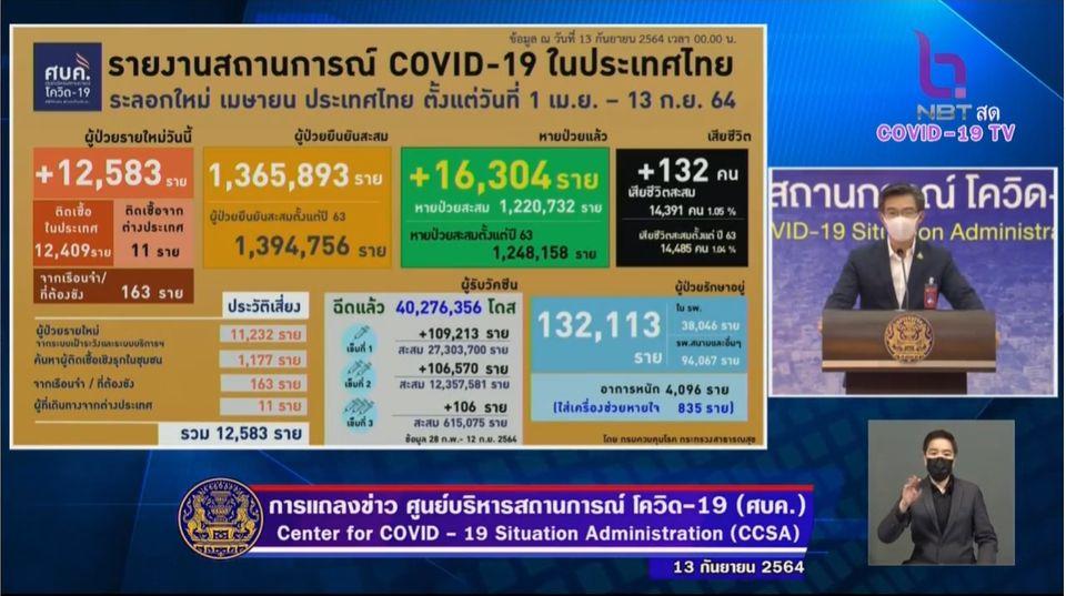 แถลงข่าวโควิด-19 วันที่ 13 กันยายน  2564 : ยอดผู้ติดเชื้อรายใหม่ 12,583  ราย เสียชีวิต 132 ราย